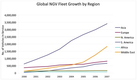 Global NGV Fleet Growth by Region