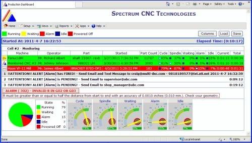 Spectrum Multi-MDC
