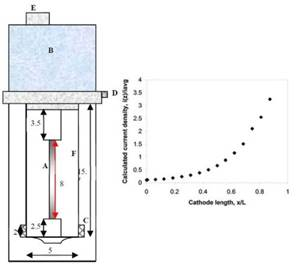 Electrodeposition of Ni-Fe-Mo-W Alloys - Part 7