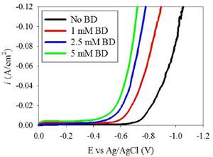 Electrodeposition of Ni-Fe-Mo-W Alloys - Part 8