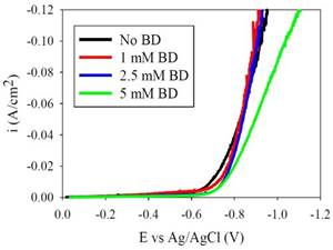 Electrodeposition of Ni-Fe-Mo-W Alloys - Part 9