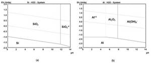 Low Temperature Curing of Hydrogen Silsesquioxane Surface Coatings for Corrosion Protection of Aluminum