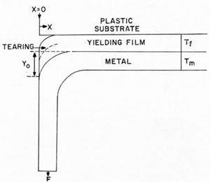 The Adhesion of Electrodeposits to Plastics