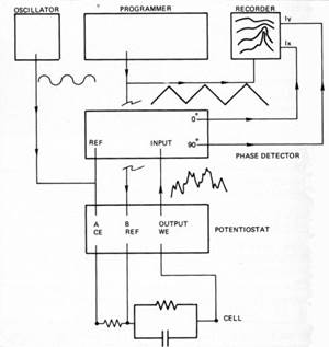 Application of Dynamic Impedance Measurements for Adsorbed Plating Additives