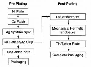 Thin Multilayer Palladium Coatings for Semiconductor Packaging Applications Part I: Solderability