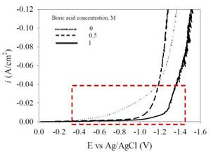 Electrodeposition of Ni-Fe-Mo-W Alloys - Part 10