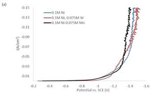 Electrodeposition of Ni-Fe-Mo-W Alloys - 11th-12th Quarter Report