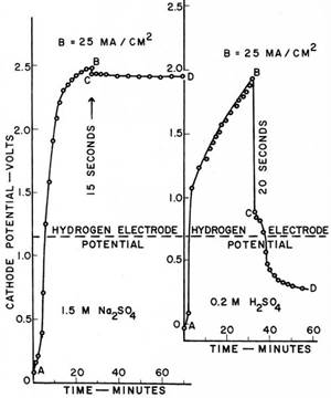 Electroplating, Electrochemistry and Electronics - The 15th William Blum Lecture - Part 2