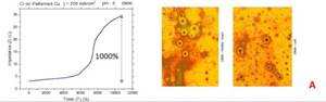 Crack Formation During Electrodeposition and Post-deposition Aging of Thin Film Coatings - 3rd Quarterly Report