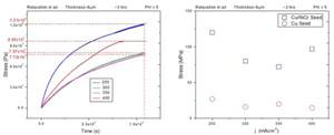 Crack Formation during Electrodeposition and Post-deposition Aging of Thin Film Coatings - 4th Quarterly Report