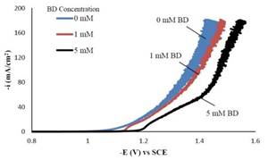 Electrodeposition of Ni-Fe-Mo-W Alloys - 16th Quarterly Report