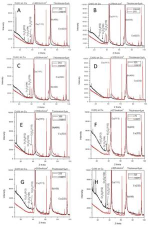 Crack Formation during Electrodeposition and Post-deposition Aging of Thin Film Coatings - 5th Quarterly Report