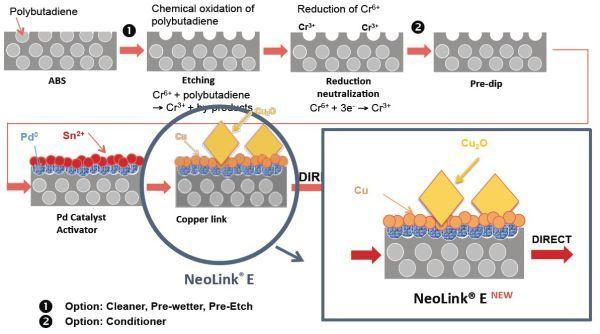 Direct Metallization for Plating on Plastics image