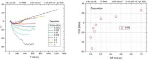 Crack Formation during Electrodeposition and Post-deposition Aging of Thin Film Coatings - 9th & 10th Quarterly Report