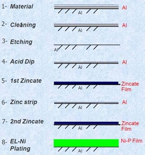 Direct Copper Metallization of Aluminum:  Elimination of Zincate