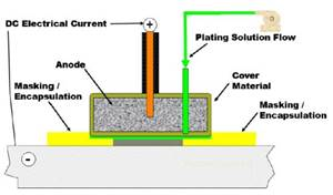 Advancements in Brush Plated Metal Matrix Composites