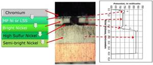 OEM Testing Matrix Review with Trivalent Chromium