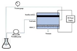 An Introduction to AESF Research Project #R-122: Electrochemical Approaches to Treatment of PFAS in Plating Wastewater