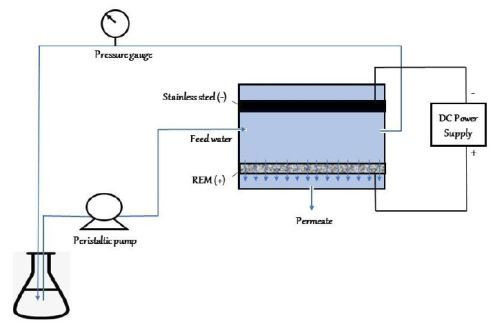 An Introduction to AESF Research Project #R-122: Electrochemical Approaches to Treatment of PFAS in Plating Wastewater image