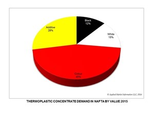 NAFTA Color and Additives Concentrate Market Growing