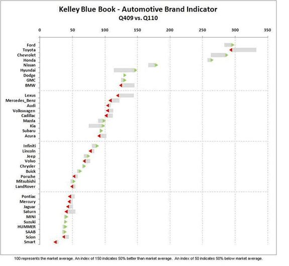 Kelley Blue Book Numbers—Below the Fold image