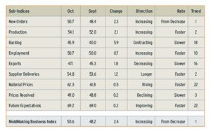 Total MBI for October 2013