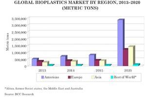 Bioplastics In Full Bloom: 30% Growth Rate Forecast