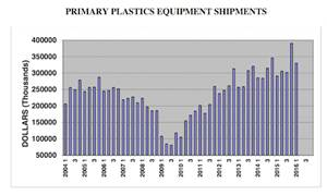 N.A. Plastics Machinery Shipments On the Rise in Q1