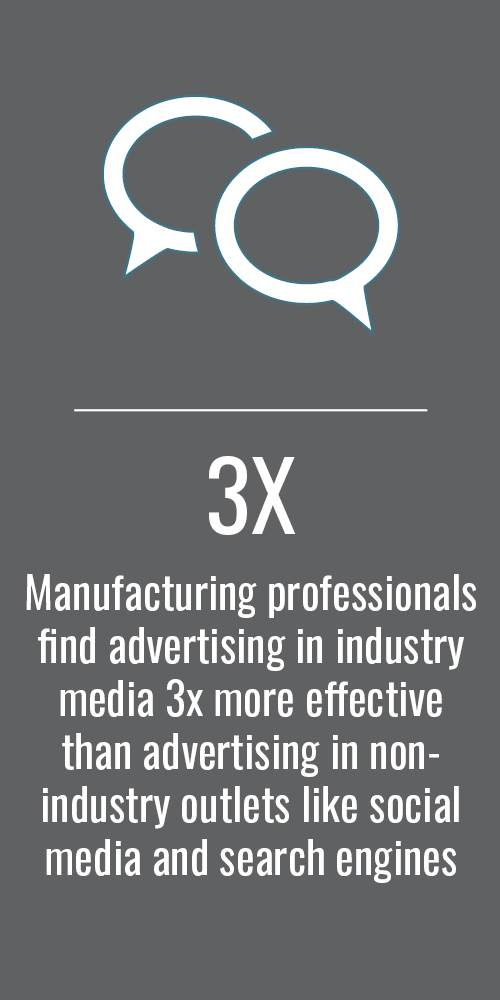 3X Manufacturing professionals find advertising in industry media 3x more effective than advertising in non-industry outlets like social media and search engines