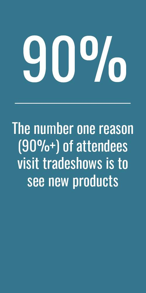 The number one reason (90%+) of attendees visit tradeshows is to see new products