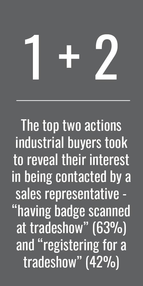 """The top two actions industrial buyers took to reveal their interest in being contacted by a sales representative - """"having badge scanned at tradeshow"""" (63%) and """"registering for a tradeshow"""" (42%)"""