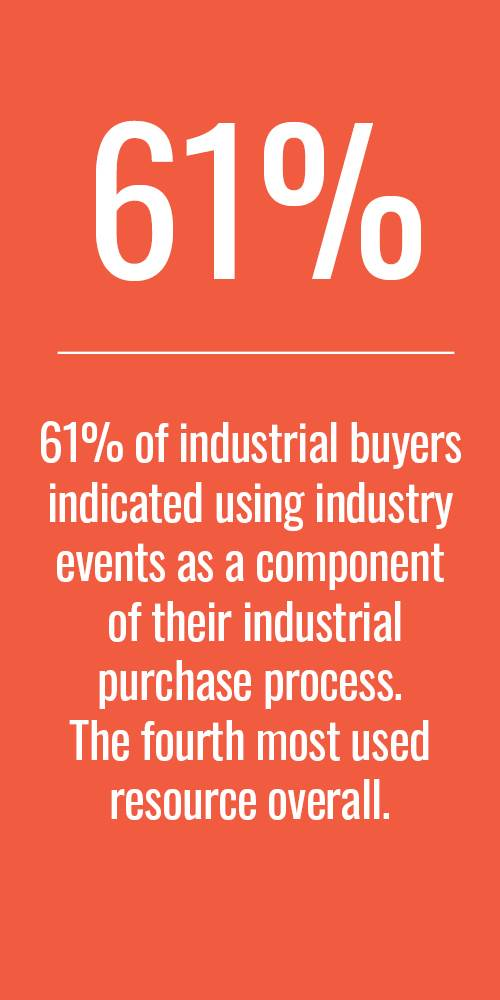 61% of industrial buyers indicated using industry events as a component of their industrial purchase process. The fourth most used resource overall.