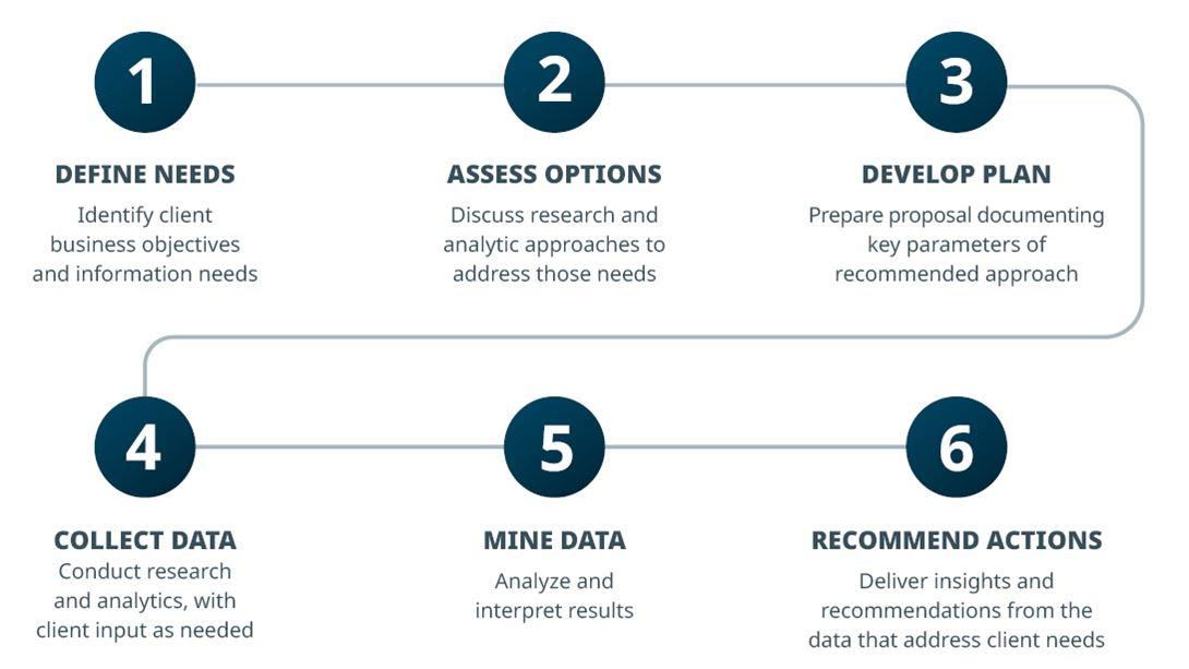 Gardner Intelligence 6 Steps of Research Methodology