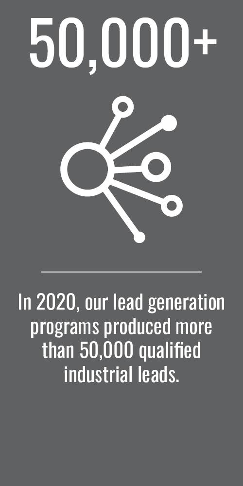 In 2020, our lead generation programs produced more  than 50,000 qualified industrial leads.