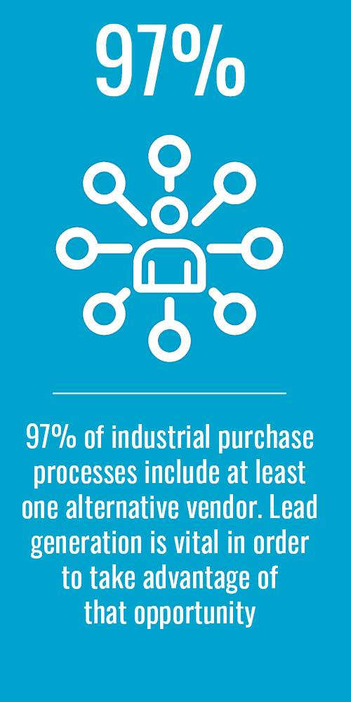 97% of industrial purchase processes include at least one alternative vendor. Lead generation is vital in order to take advantage of that opportunity