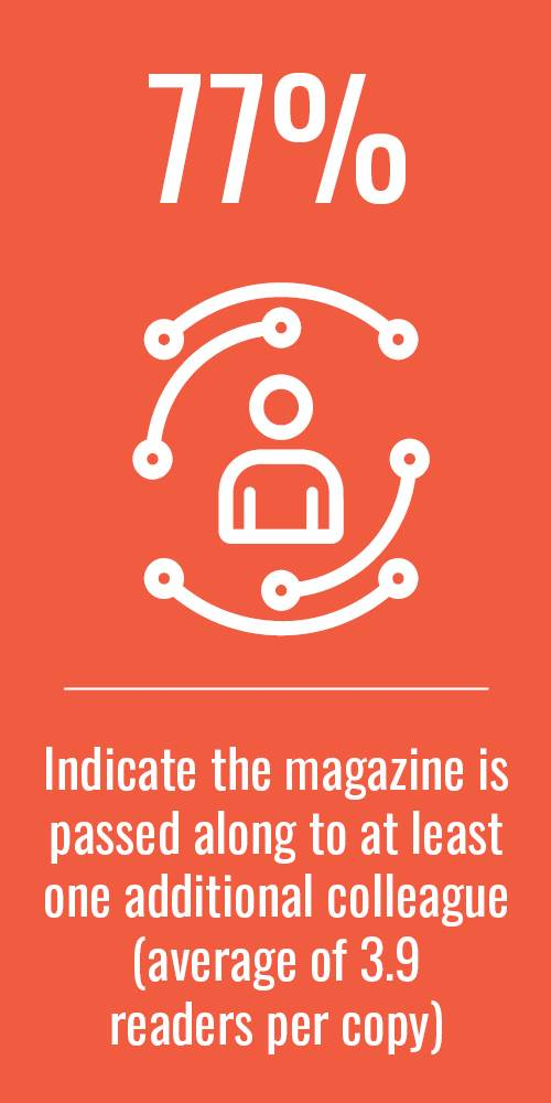 77% Indicate the magazine is passed along to at least one additional colleague (average of 3.9 readers per copy)