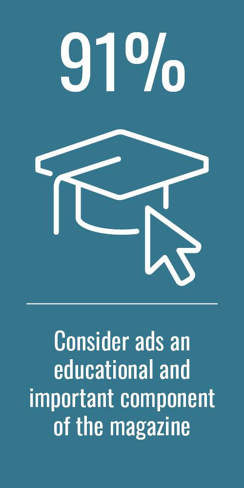 91% consider ads an educational component of the magazine