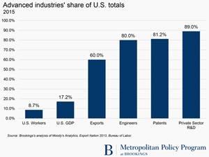 Advanced Manufacturing Has Outsized Impact U.S. Economy