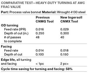 heavy-duty turning operation at AWC Frac Valve