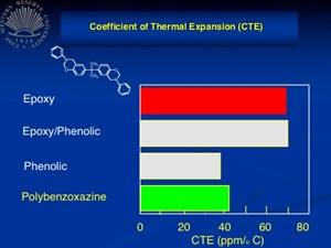 Polybenzoxazine on the horizon?