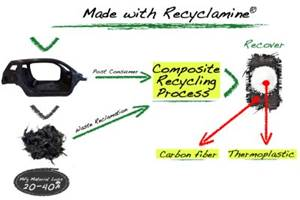 Connora Technologies makes epoxy truly recyclable