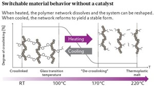 Reversibly crosslinking thermoset-thermoplastic hybrid polymers