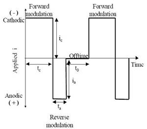 Functional Trivalent Chromium Electroplating of Internal Diameters