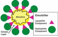 Liquid Compound Emulsion