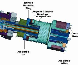 Design of the spindle