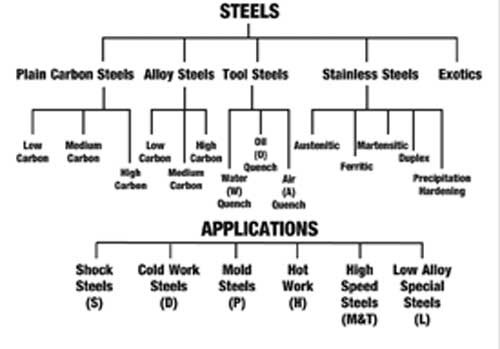 heat treatment of mild steel Normalizing process for steels is defined as heating the steel to austenite phase and cooling it in the air normalizing is a heat treatment used on steel so as to refine its crystal structure and produces a more uniform and desired grain size distribution 2 comments.