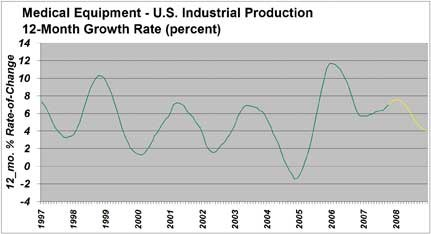 The growth rate in the data for U.S. output of Medical Equipment and Supplies