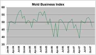 Mold Business Index