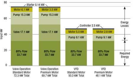 Electricity cost comparison