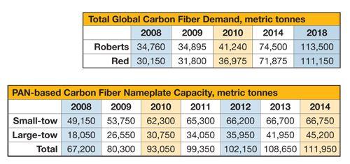Carbon supply & demand 2009